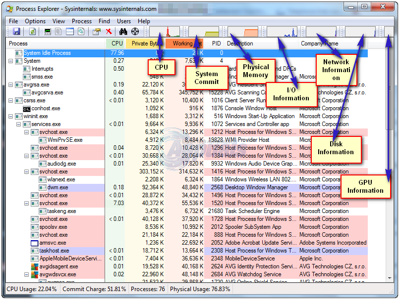 Task Manager Vs Process Explorer Appuals Com
