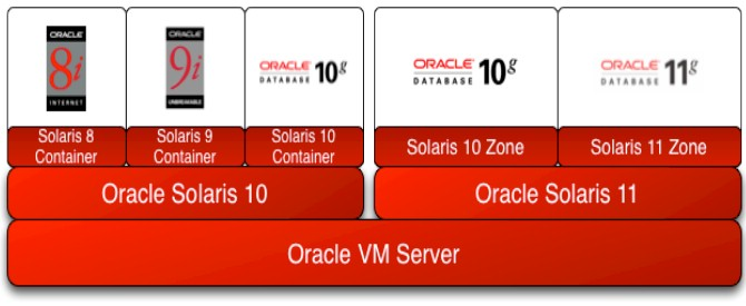 Solaris LDOM - Another Solaris Virtualization layer I should