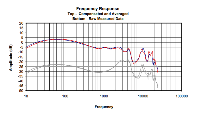 How to Neutralize the Sound Signature of Any Headphone Brand