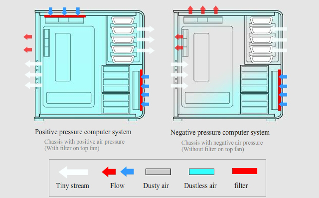 Positive Airflow in a PC: How to Achieve it? - Appuals com