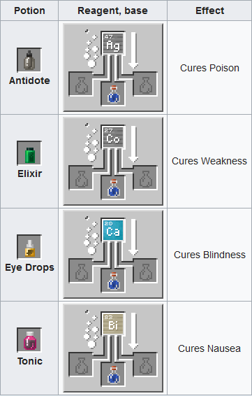 you can create potions to use and enhance your attributes like strength and etc Minecraft Brewing Guide