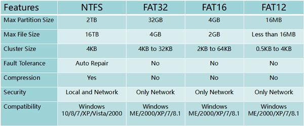 Fat32 to ntfs mac