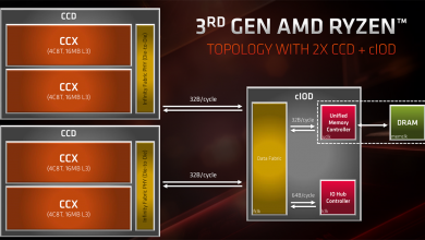 Photo of AMD Ryzen 5000 Series ZEN 3-Based CPUs Offer Double-Digit Performance Boost Over Previous Generation Indicates Early SiSoftware 'Reviews'?